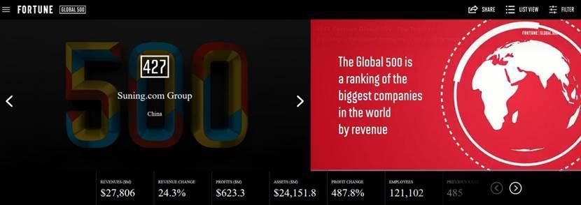 《財富》全球500強排名提升58位 蘇寧易購邁向大開發下半場