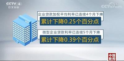 企业贷款加权平均利率连续4个月下降