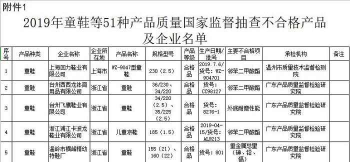 """上海回力童鞋位列不合格榜榜首,含""""儿童性早熟""""成分"""