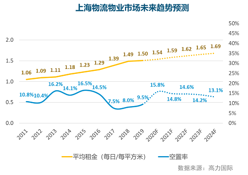 高力国际:上海商业地产市场整体回暖